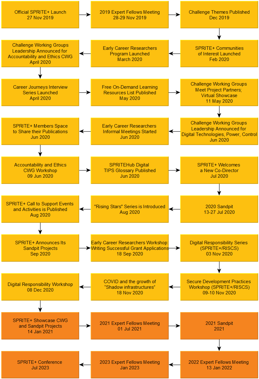 2020-11-12 SPRITE timeline v4
